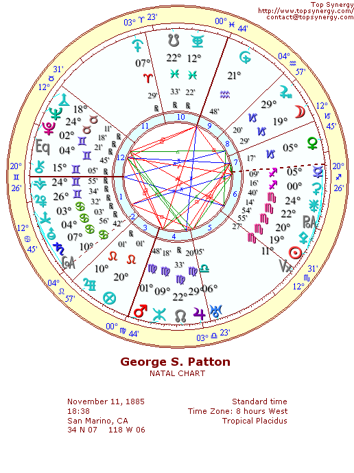 George S. Patton natal wheel chart