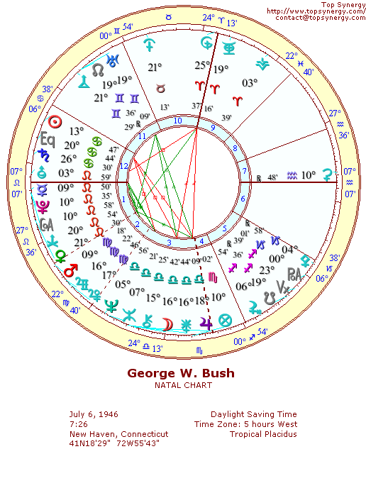 George W. Bush natal wheel chart