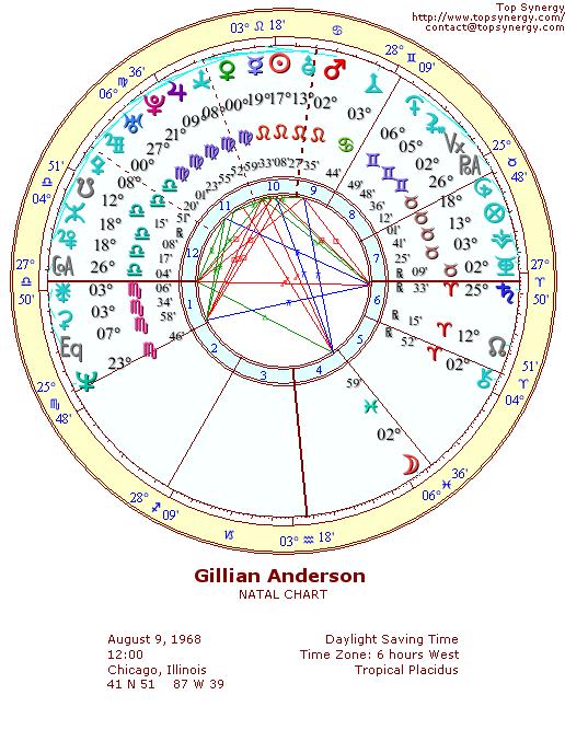Gillian Anderson natal chart