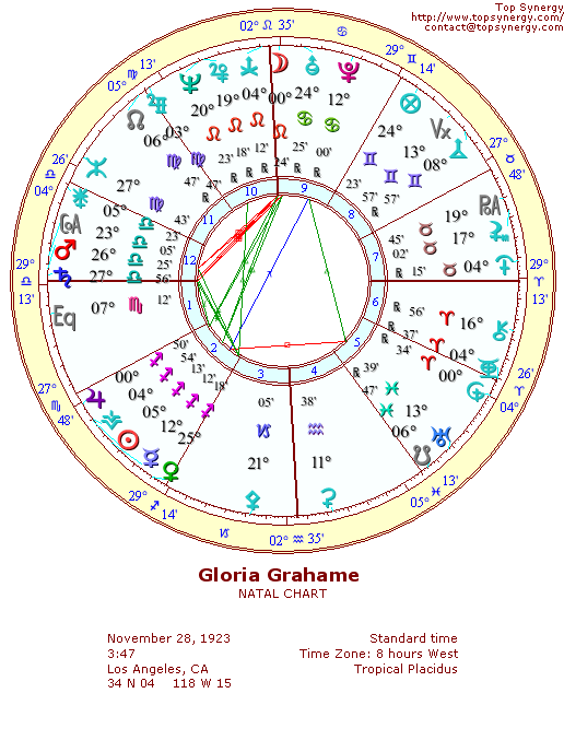 Gloria Grahame natal wheel chart