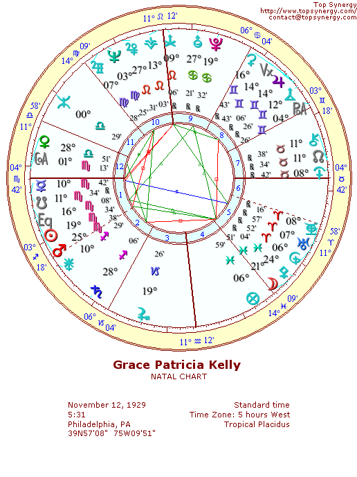 Grace Kelly natal wheel chart