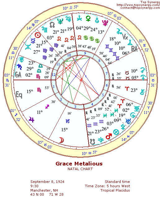 Grace Metalious natal wheel chart