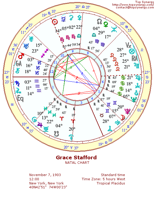 Grace Stafford natal wheel chart