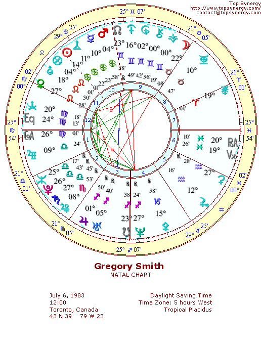 Gregory Smith natal wheel chart