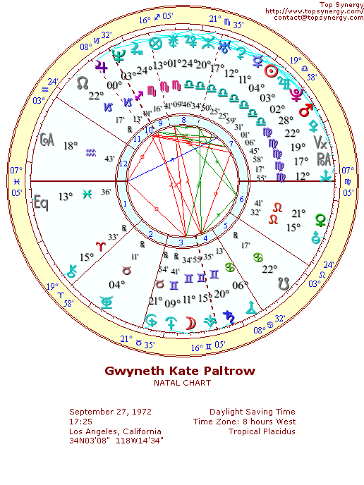 Gwyneth Paltrow natal wheel chart