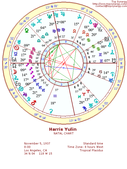 Harris Yulin natal wheel chart