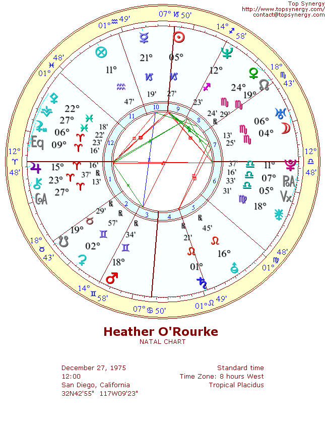 Heather O'Rourke natal wheel chart