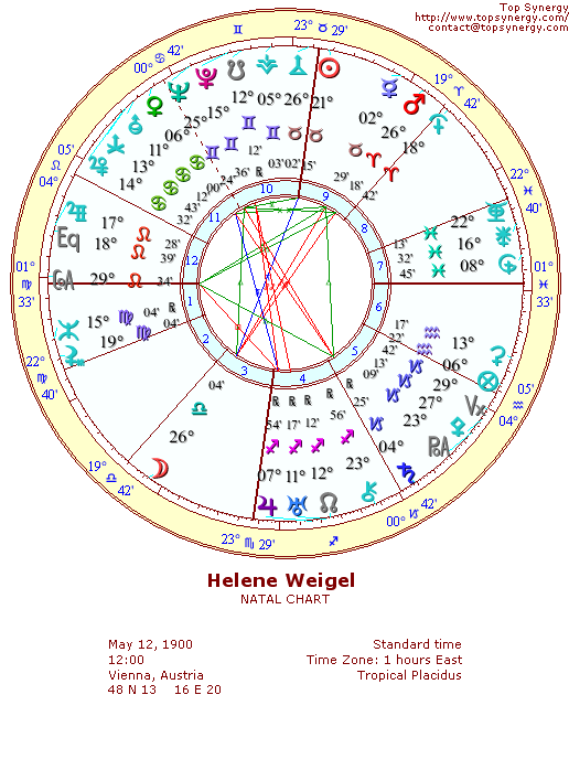 Helene Weigel natal wheel chart