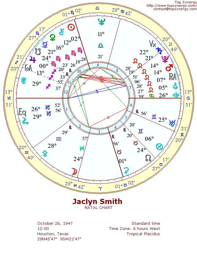 Jaclyn Smith natal wheel chart