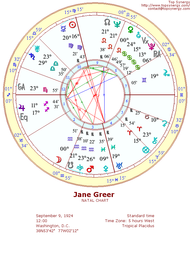 Jane Greer natal wheel chart