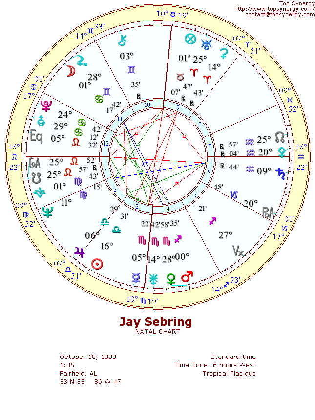 Jay Sebring Birthday And Astrological Chart