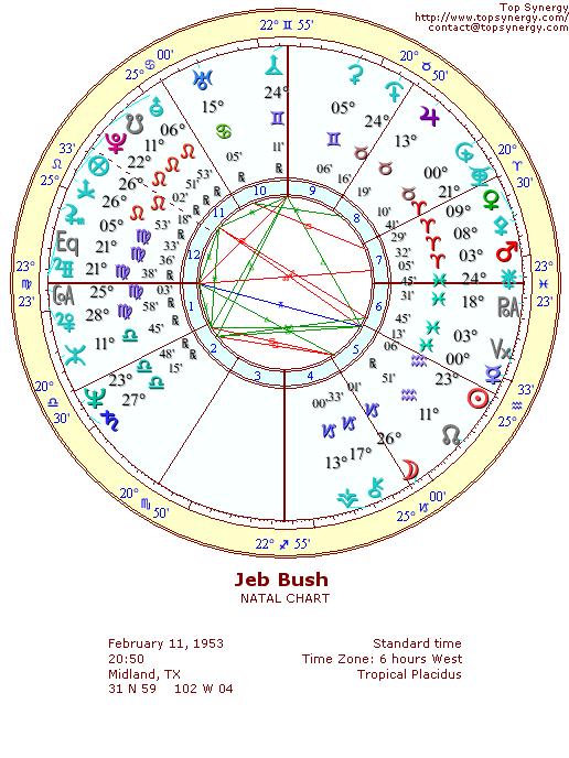 Carey Lowell birth chart