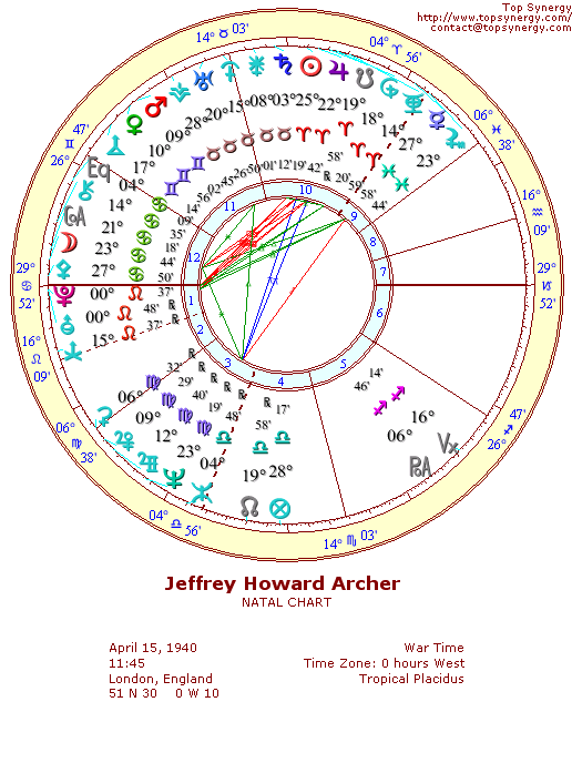 Jeffrey Archer natal wheel chart