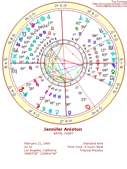 Jennifer Aniston natal wheel chart