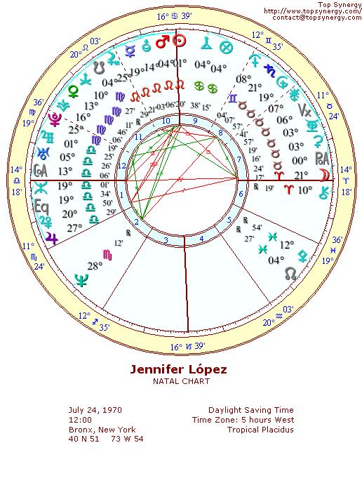 Jennifer Lpez Birthday And Astrological Chart