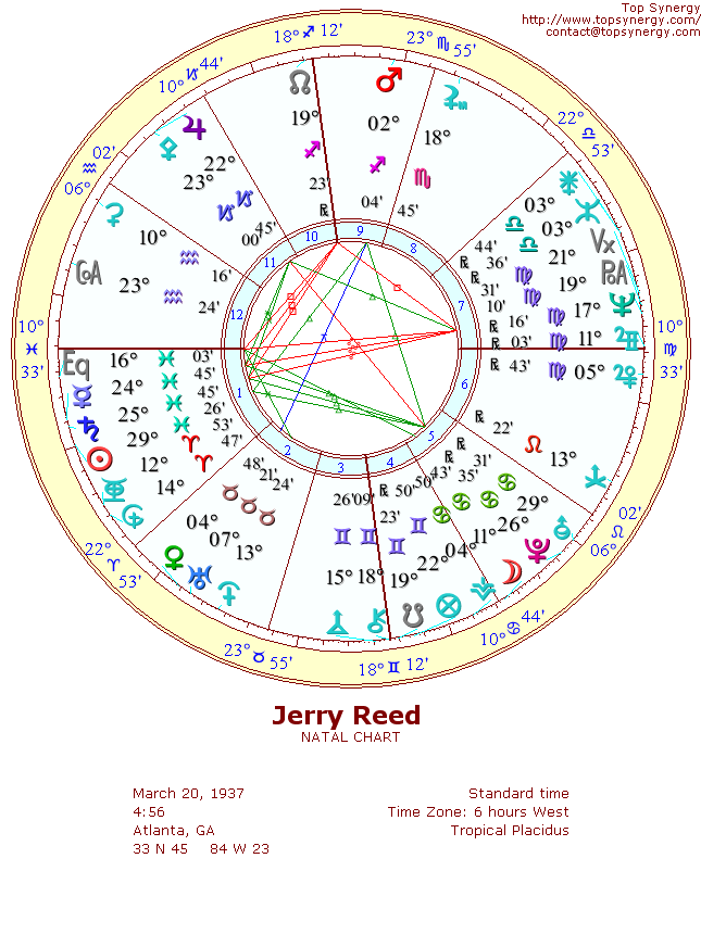 Jerry Reed natal wheel chart