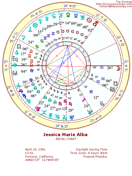 Jessica Alba Birthday And Astrological Chart