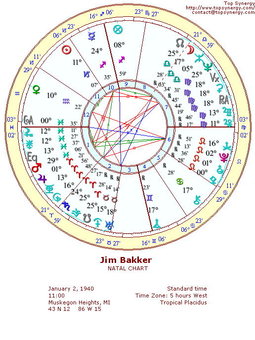 Jim Bakker natal wheel chart