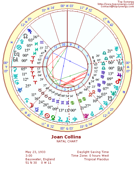 Joan Collins natal wheel chart