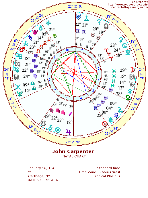 John Carpenter natal wheel chart