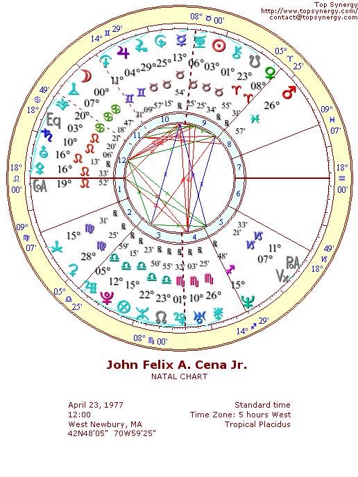 John Cena Birthday And Astrological Chart