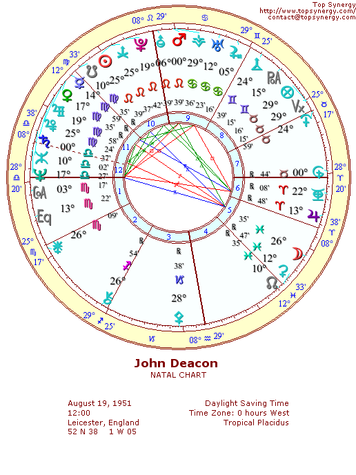 John Deacon natal wheel chart