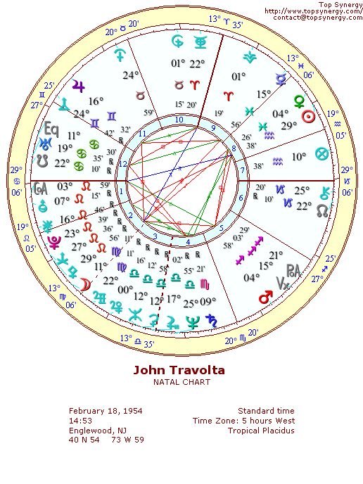 John Travolta Birthday And Astrological Chart