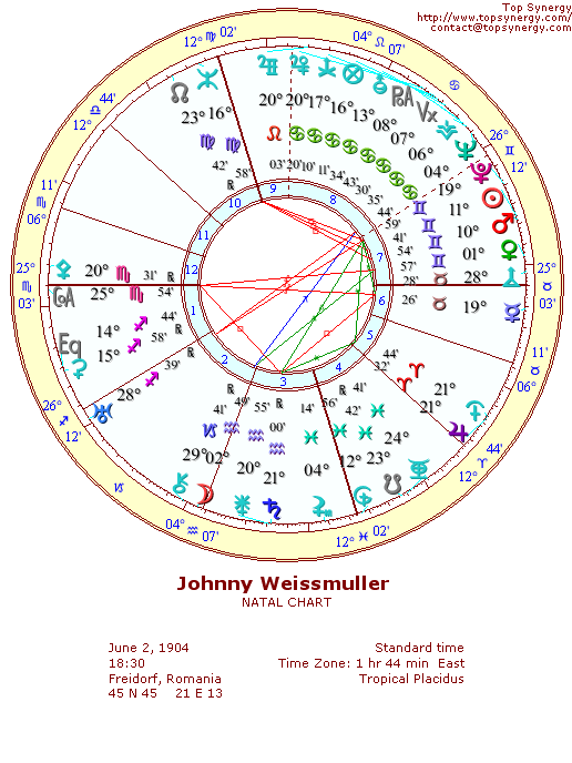 Johnny Weissmuller natal wheel chart
