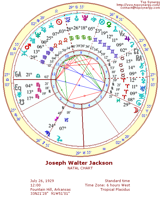 Joe Jackson Birthday And Astrological Chart