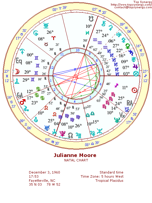 Julianne Moore natal wheel chart