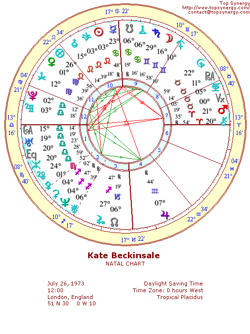 Kate Beckinsale natal wheel chart