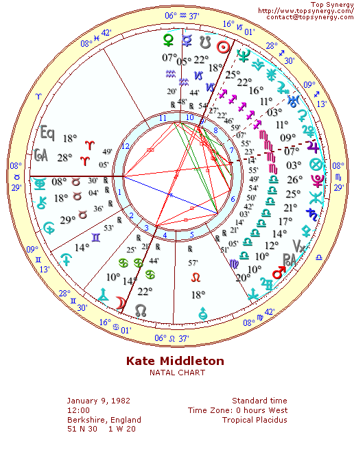 Kate Middleton natal wheel chart