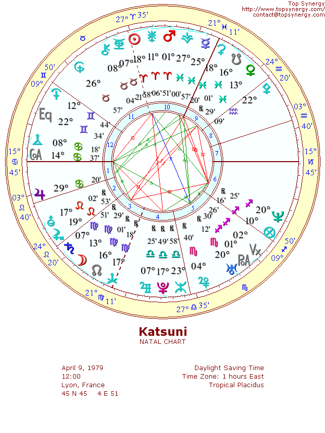 Katsuni Birthday And Astrological Chart