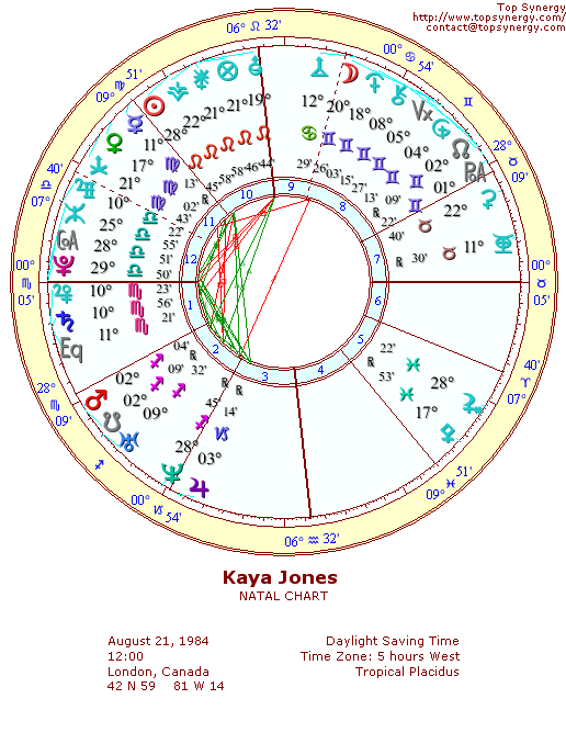 Kaya Jones natal wheel chart