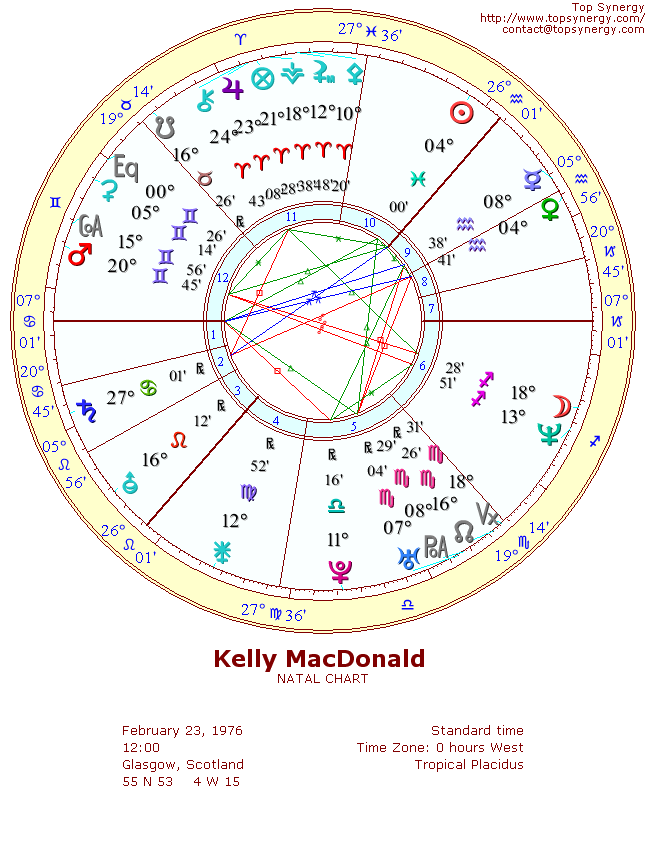 Kelly MacDonald natal wheel chart