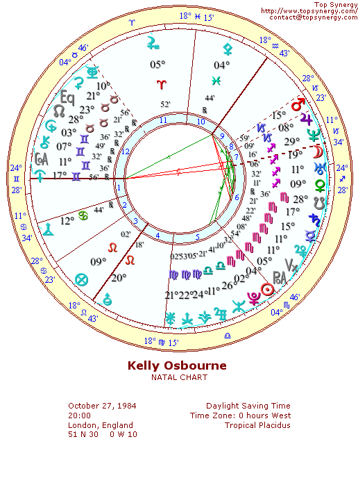 Kelly Osbourne natal wheel chart
