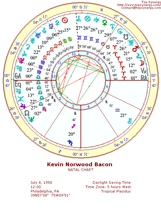 Kevin Bacon natal wheel chart