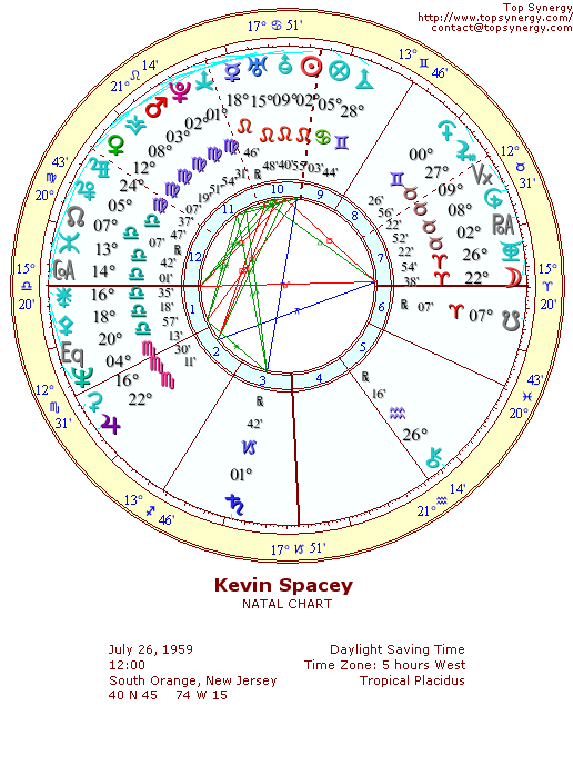 Kevin Spacey natal wheel chart