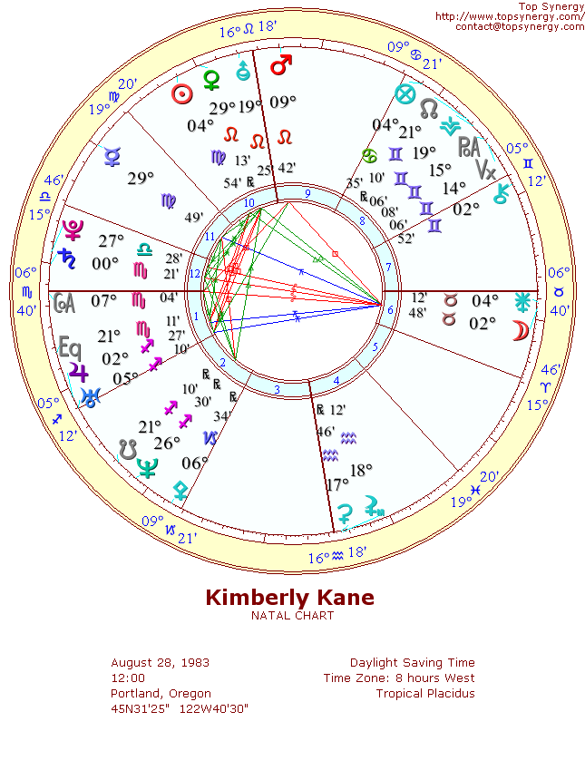 Kimberly Kane natal wheel chart