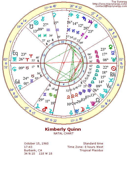Kimberly Quinn natal wheel chart