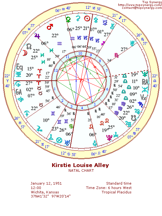 Kirstie Alley natal wheel chart