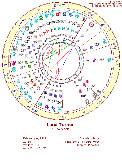 Lana Turner natal wheel chart