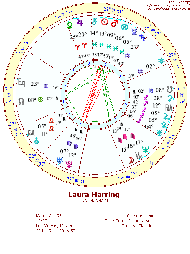 Laura Harring natal wheel chart