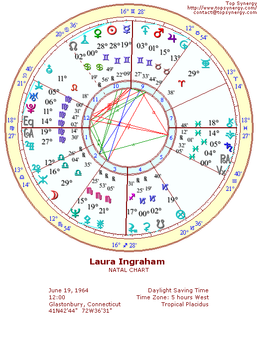 Laura Ingraham natal wheel chart