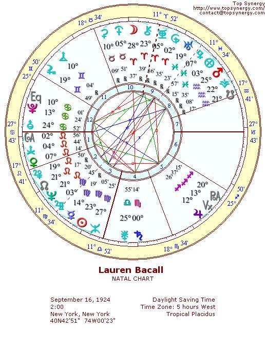 Lauren Bacall birth chart
