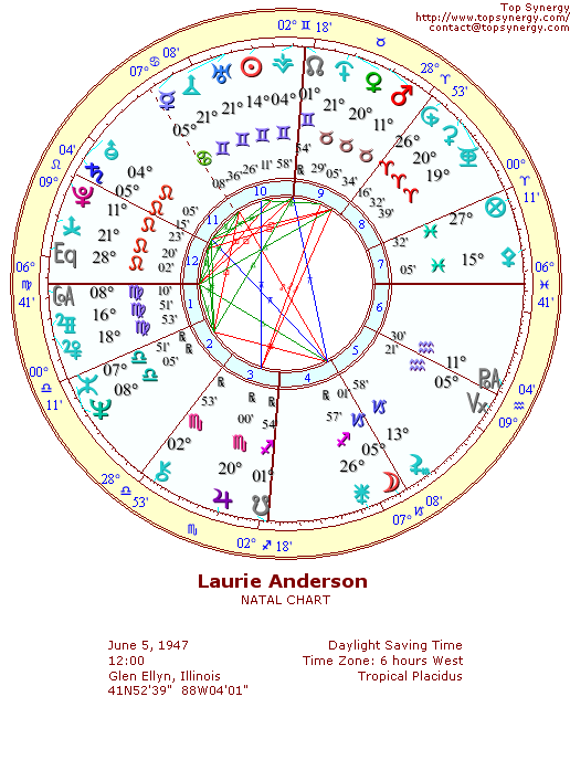 Laurie Anderson natal wheel chart