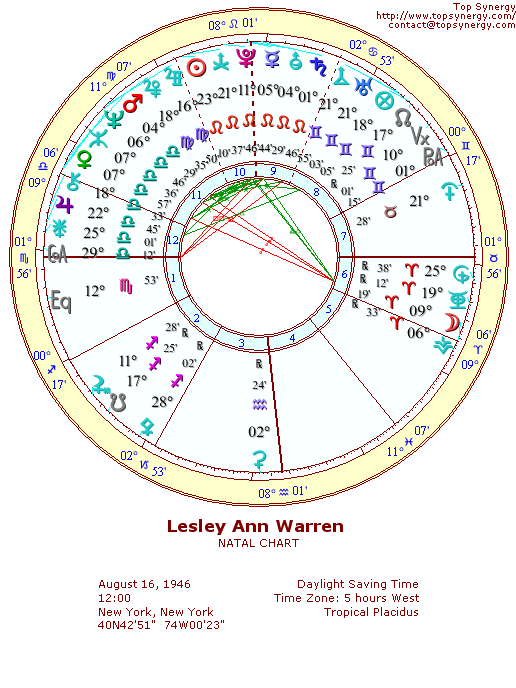 Lesley Ann Warren natal wheel chart