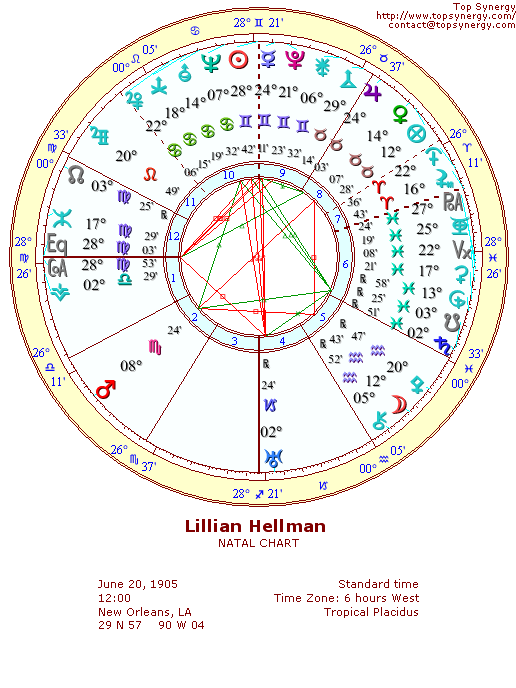 Lillian Hellman natal wheel chart
