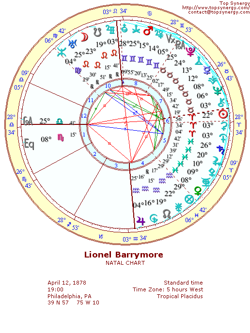 Lionel Barrymore natal wheel chart