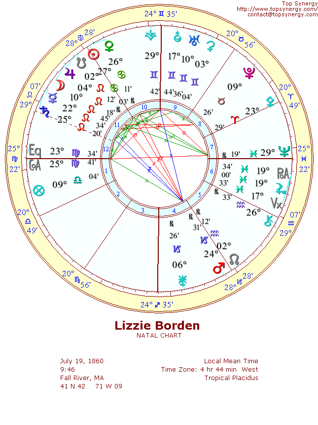 Lizzie Borden natal wheel chart